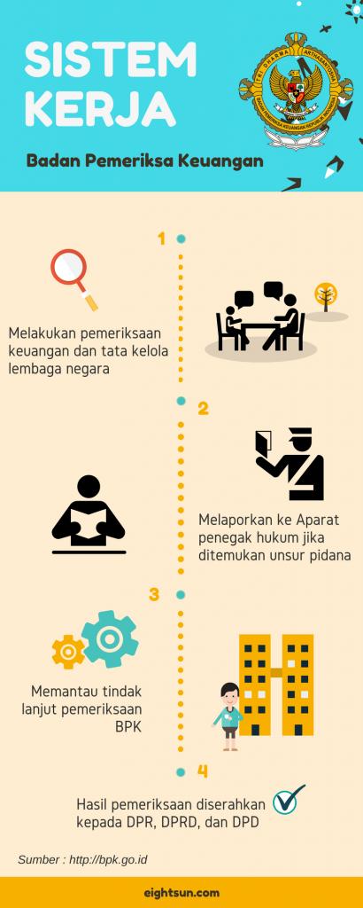 Sistem Kerja Badan Pemeriksa Keuangan